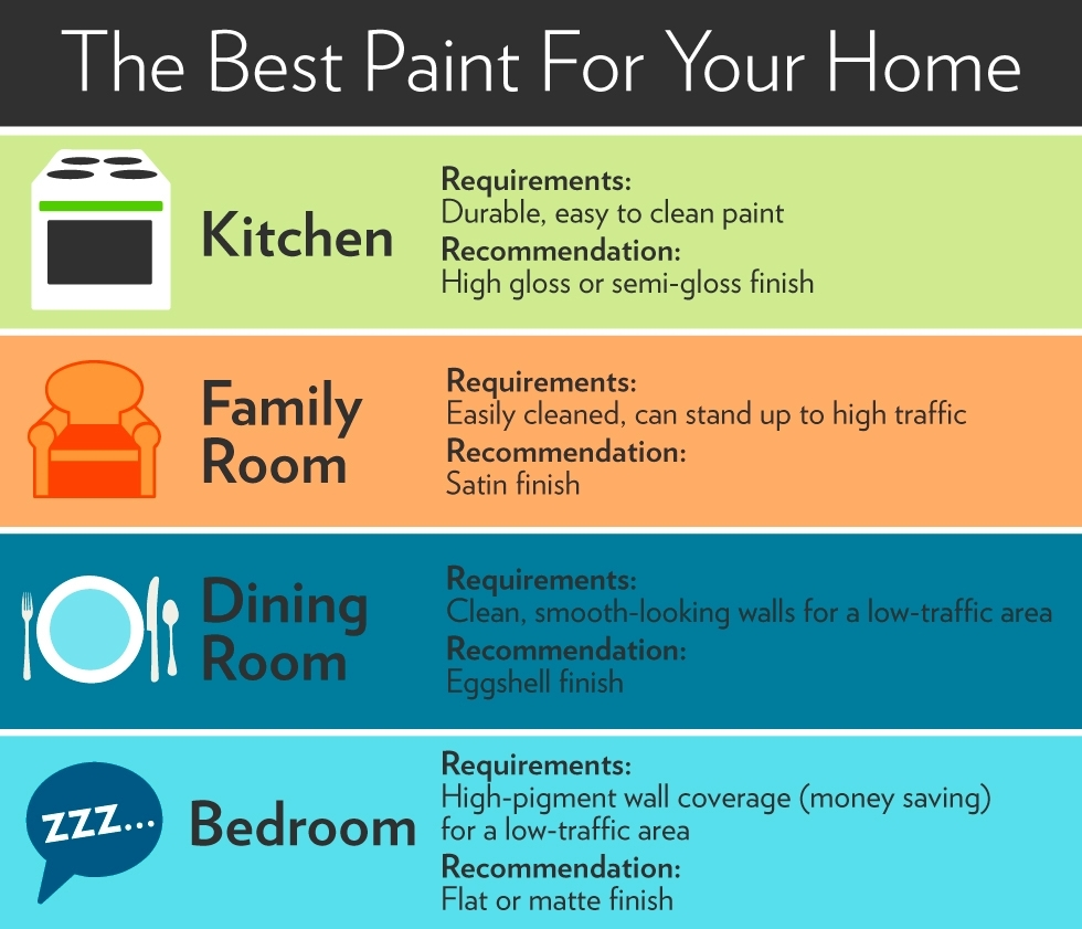 Paint Finish For Living Room Paint Finish For Living Room Types Of