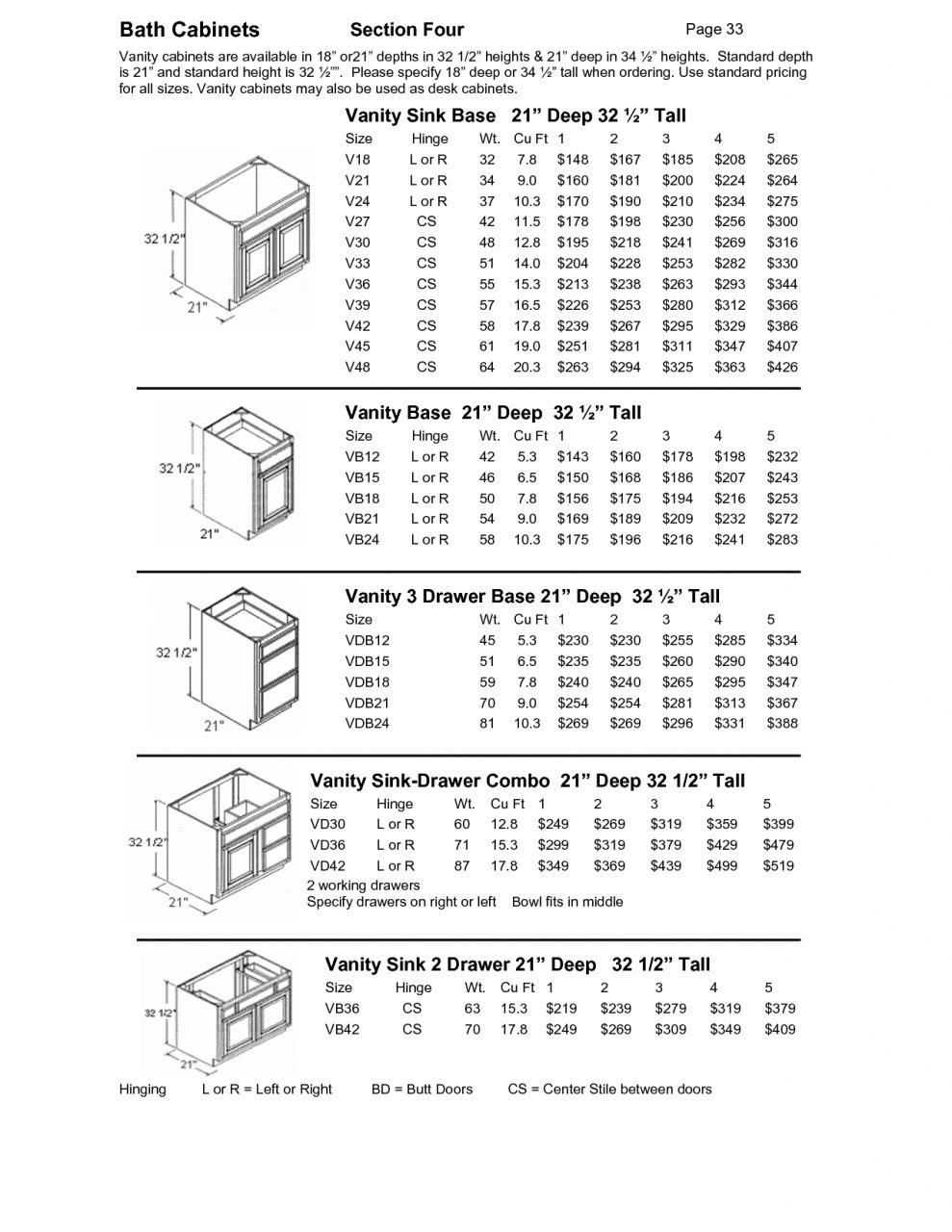 Standard Sizes Of Bathroom Vanities Vanity