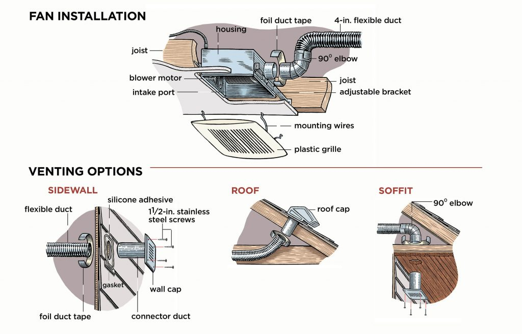 How To Install A Bathroom Vent Fan Home Pinterest Bathroom