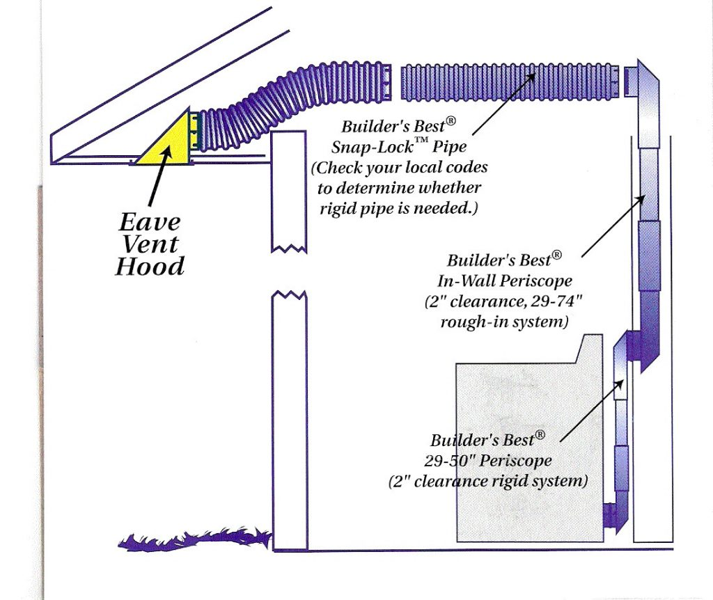 What Is The Purpose Of A Bathroom Exhaust Fan Home Improvement