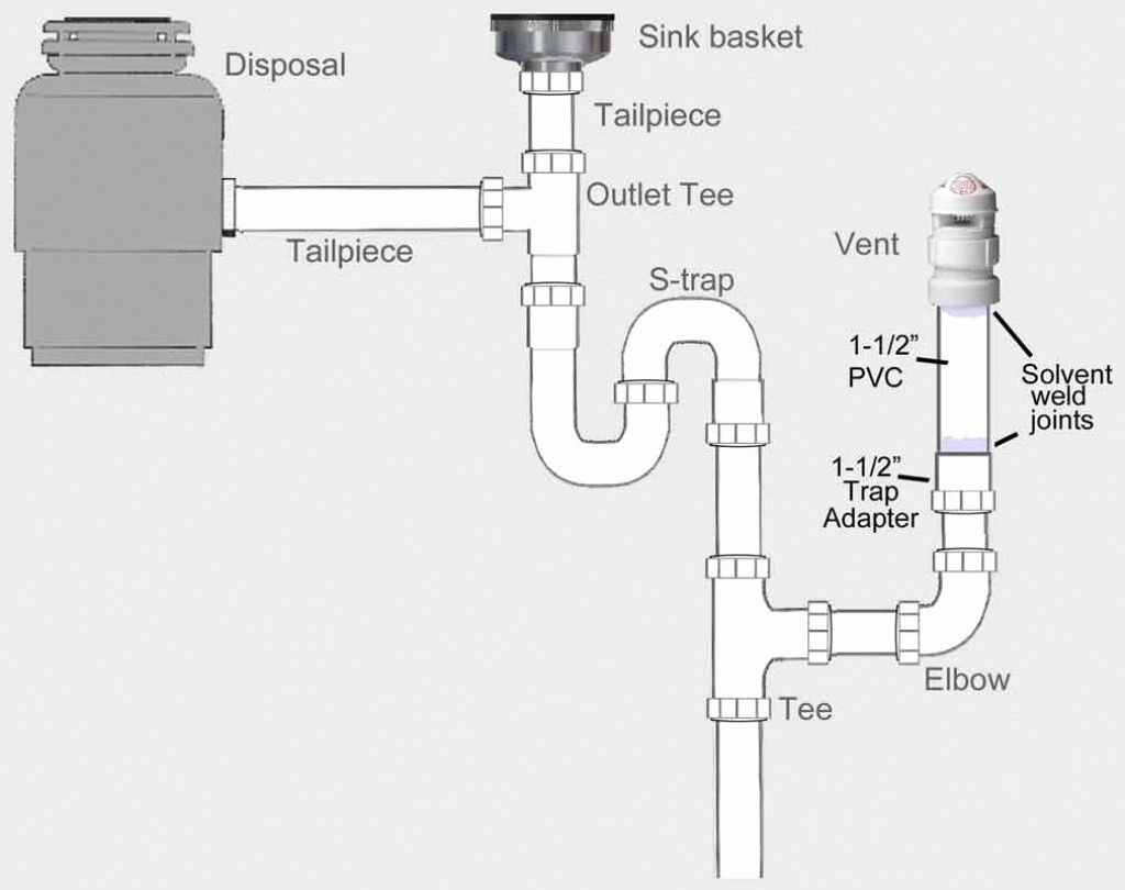 Kitchen Sink Drain Plumbing Diagram New Double With ...